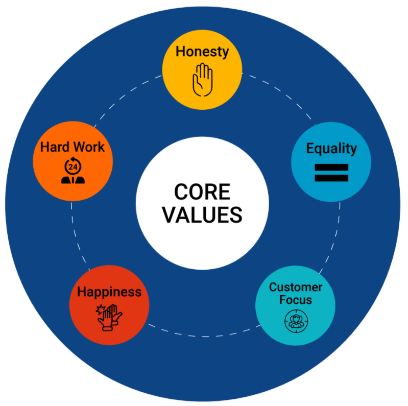 Core Values of VEDA Animation College